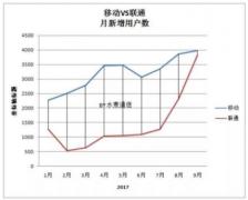 中国联通与阿里、腾讯、国脉天网的合作初见效果