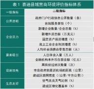 赛迪县域经济成果发布:2019年营商环境百强县