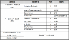 """""""第十届花王国际儿童环境绘画大赛""""评审结果公布~2019年环保产"""
